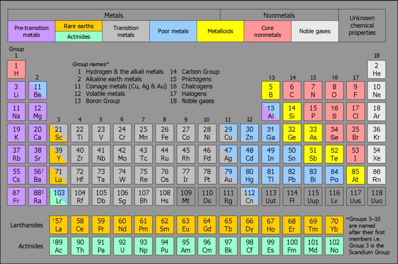 Los elementos qumicos tabla peridica la materia tabla peridica de los elementos urtaz Image collections