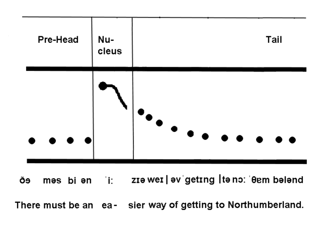 "English Intonation There must be an easier way of getting to Northumberland with nuclues on ""ea""-sier.png"
