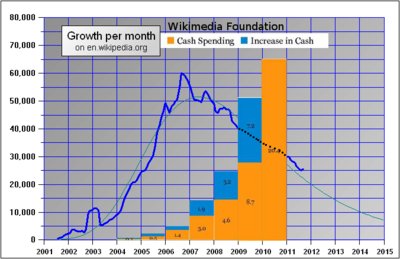 Enwiki growth and foundation spending.png