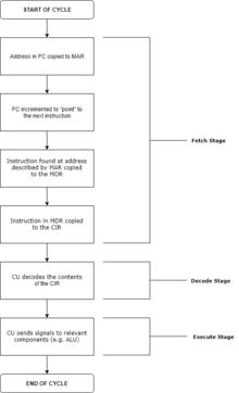 Instruction cycle - Wikipedia