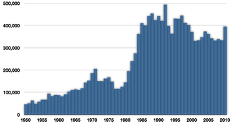 Pacific cod - Global capture of Pacific cod in tonnes reported by the FAO, 1950–2010