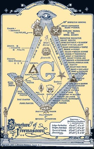 Masonic bodies - Diagram of two major masonic bodies in the United States