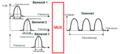 Frekvenciaosztásos multiplexálás elve.png