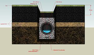 French drain - A diagram of a traditional French drain
