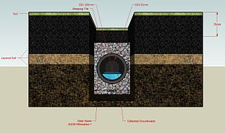 French drain Sub-surface drainage system