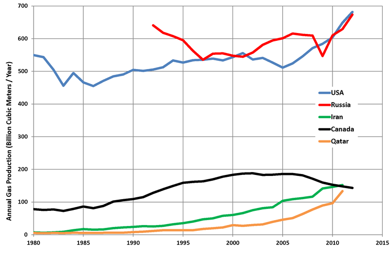 Gas Production Top 5 Countries.png