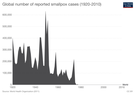 Global smallpox cases from 1920 - 2010. Source: WHO (2011) Global-smallpox-cases.png