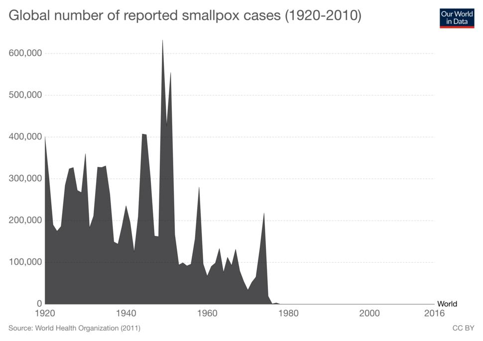 Global-smallpox-cases