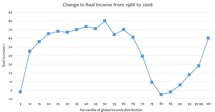 Change in real income between 1988 and 2008 at various income percentiles of global income distribution. Global changes in real income by income percentile - v1.png