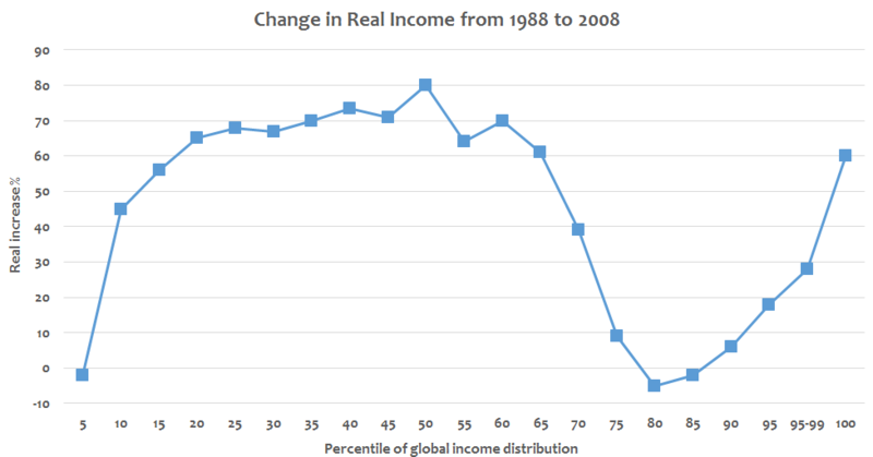 File:Global changes in real income by income percentile - v1.png