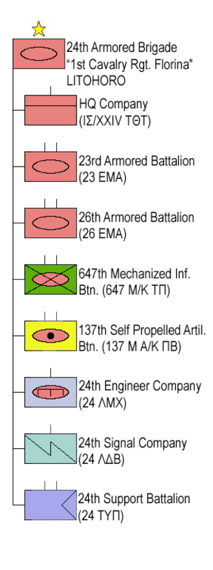24th Armoured Brigade (Greece) - Structure 24th Armoured Brigade