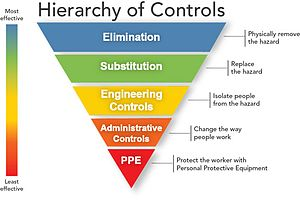 Hierarchy of hazard controls - Image: Hierarchy of Controls (By NIOSH)