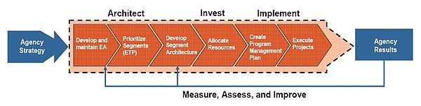 Information And It Enabled Performance Improvement Lifecycle