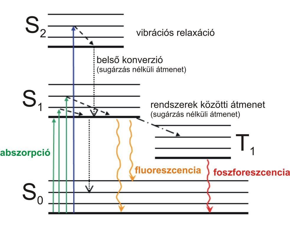 Filejablonski Diagram Hug Wikimedia Commons