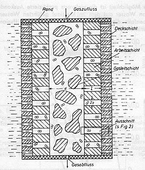 Gas diffusion electrode - Principle of the gas diffusion electrode
