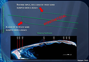 Thermoluminescence dating - Figure 4: Illustrated method of passively monitoring sand input (Keizars, 2003).