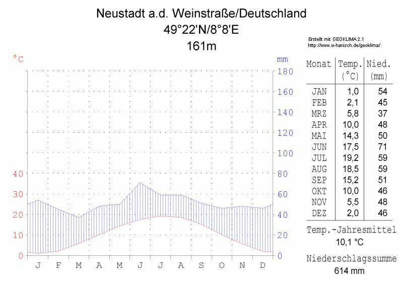 Klimadiagramm-Neustadt a-d- Weinstrasse-Deutschland-metrisch-deutsch