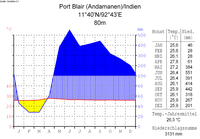File:Klimadiagramm-deutsch-Port Blair (Andamanen)-Indien.png
