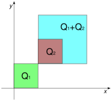 Three squares are shown in the nonnegative quadrant of the Cartesian plane. 四角形 Q1 = [0, 1] × [0, 1] は緑色である。四角形 Q2 = [1, 2] × [1, 2] は茶色で、内部にit sits inside the turquoise square Q1+Q2=[1,3]×[1,3]}}.