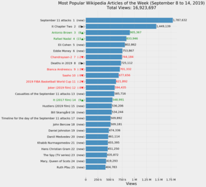 Most Popular Wikipedia Articles of the Week (September 8 to 14, 2019).png