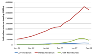Swap (finance) - The CDS and currency swap markets are dwarfed by the interest rate swap market. All three markets peaked in mid-2008. Source: BIS Semiannual OTC derivatives statistics at end-December 2008
