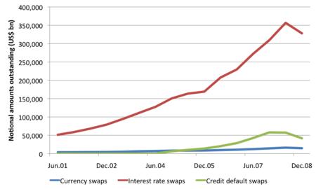 Swap (finance) - Wikipedia