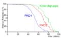 PKD survival 01.png