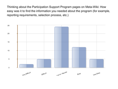 Participation Support Program 2013 survey results
