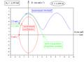 Pendule pesant simple - portraits de phase par intégration numérique - tetra.png