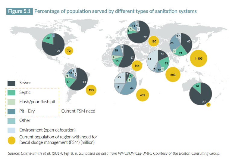 Percentage of population served by different types of sanitation systems