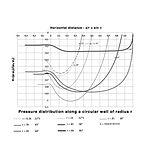 Pressure distribution along the circular wall of a wall jet.jpg