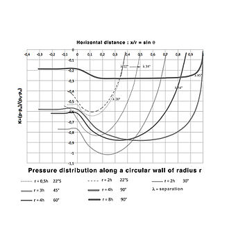 Coandă effect - Pressure distribution along the circular wall of a wall jet