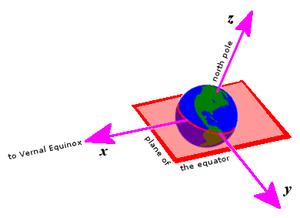 Equatorial coordinate system - Wikipedia