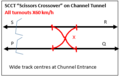 Rail Scissors Crossovers on Channel Tunnel SCCT Slow.png