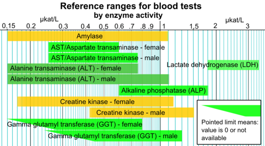 Reference ranges for blood tests - by enzyme activity.png