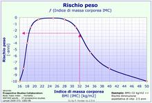 Rischio peso secondo Lancet 2009 373: 1083-96[3]