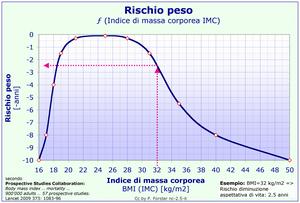 Italiano: biometria, epidemiologia, rischio, p...