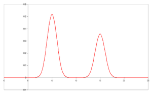 Van Deemter equation - Two well resolved peaks in a chromatogram