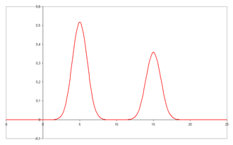 Van Deemter equation - Two well resolved peaks in a chromatogram