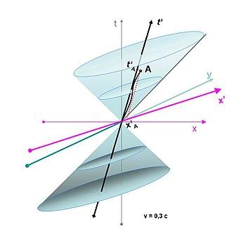 Rumtid med lyskegler som er blevet forvrænget på grund af Lorentztranformationen