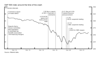 Black Monday (1987) - Timeline compiled by the Federal Reserve.
