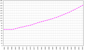 Demographics of São Tomé and Príncipe - São Tomé and Príncipe's population between 1961 and 2003.