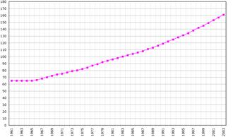Demographics of São Tomé and Príncipe - São Tomé and Príncipe's population between 1961 and 2003.