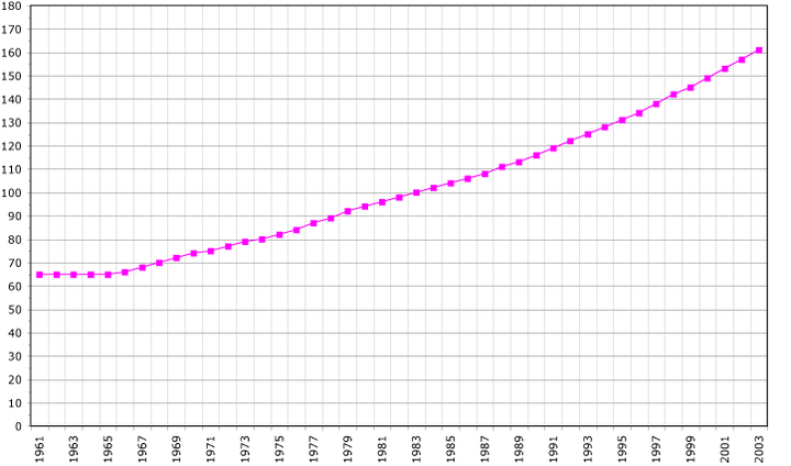 Sao Tome and Principe's population in thousands between 1961 and 2003 Sao Tome and Principe.png