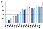 Population (thousands) by year