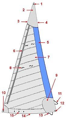 Sail Components Wikipedia