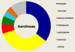 Seville Airport Airline Share 2014.png