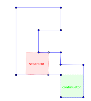 Rectilinear polygon - continuator and separator