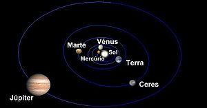 Inner region of the solar system. Dimensions o...