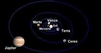 Sistema solar interior. Ceres orbita entre Marte e Júpiter a par de vários pequenos asteróides. Posições dos planetas e Ceres em 1 de Setembro de 2006 (O tamanho dos planetas não está em escala).
